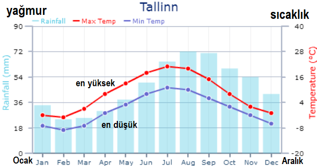Tallinn hava sıcaklıkları