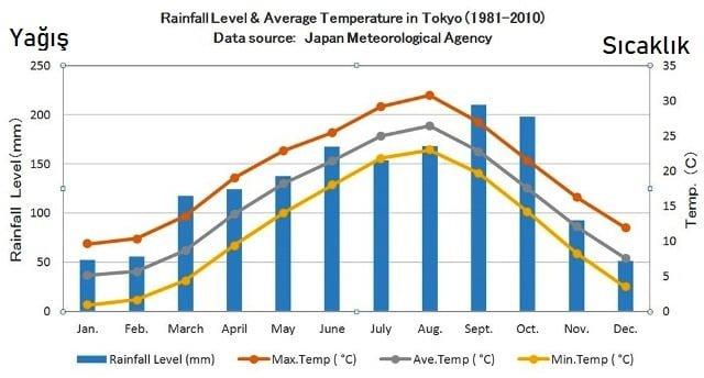 Tokyo hava durumu iklim
