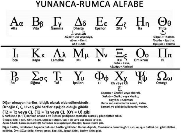 Yunan alfabesi.