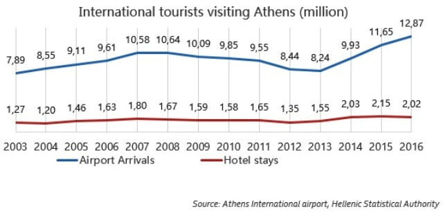 Yunanistan turizm